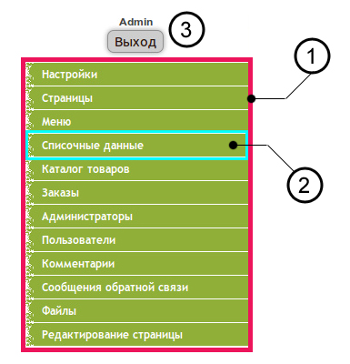 Система администрирования сайта LIME. Инструкция по работе