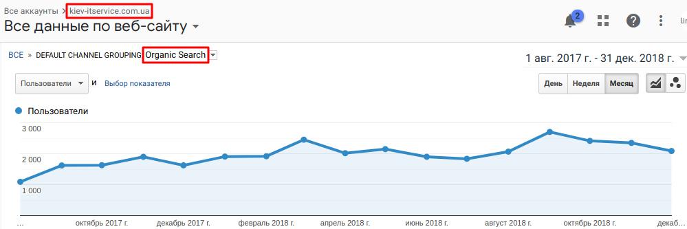 Рост органического трафика на сайт в период продвижения
