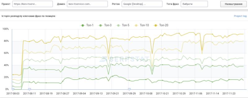 Рост средней позиции сайта в первые месяцы продвижения