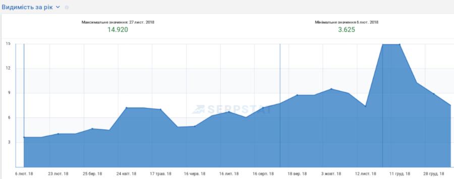 Видимость сайта за год serpstat